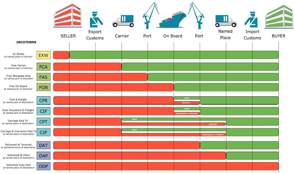 Shipping Incoterms 2017